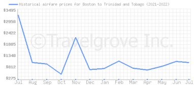Price overview for flights from Boston to Trinidad and Tobago