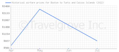 Price overview for flights from Boston to Turks and Caicos Islands
