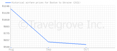 Price overview for flights from Boston to Ukraine