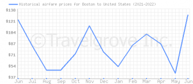 Price overview for flights from Boston to United States