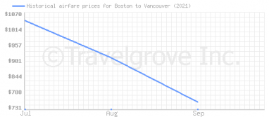 Price overview for flights from Boston to Vancouver