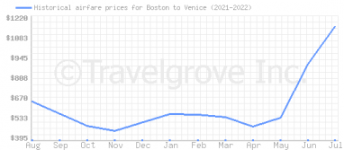 Price overview for flights from Boston to Venice