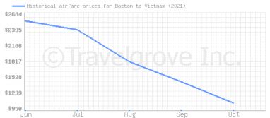 Price overview for flights from Boston to Vietnam
