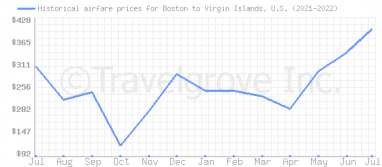 Price overview for flights from Boston to Virgin Islands, U.S.