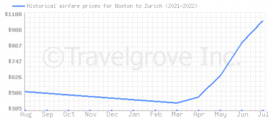 Price overview for flights from Boston to Zurich