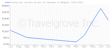 Price overview for flights from Bozeman to Bangkok