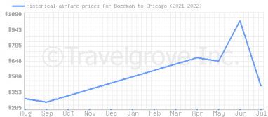 Price overview for flights from Bozeman to Chicago