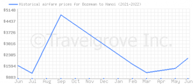 Price overview for flights from Bozeman to Hanoi