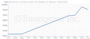 Price overview for flights from Bozeman to Houston
