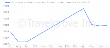 Price overview for flights from Bozeman to North America