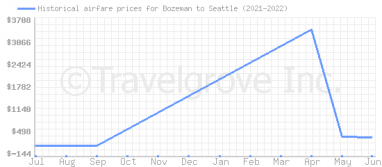 Price overview for flights from Bozeman to Seattle