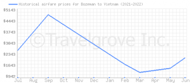 Price overview for flights from Bozeman to Vietnam