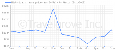 Price overview for flights from Buffalo to Africa
