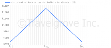 Price overview for flights from Buffalo to Albania