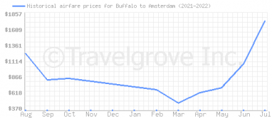 Price overview for flights from Buffalo to Amsterdam