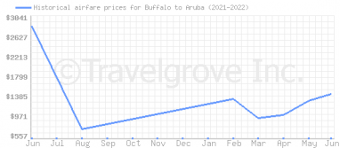Price overview for flights from Buffalo to Aruba