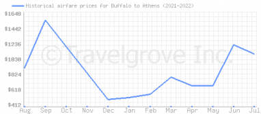 Price overview for flights from Buffalo to Athens