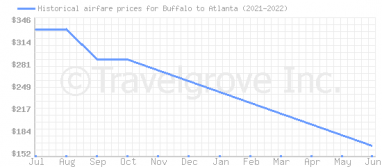 Price overview for flights from Buffalo to Atlanta