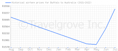 Price overview for flights from Buffalo to Australia