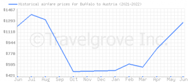 Price overview for flights from Buffalo to Austria