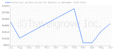 Price overview for flights from Buffalo to Barbados