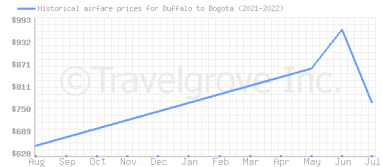 Price overview for flights from Buffalo to Bogota