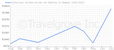 Price overview for flights from Buffalo to Bombay