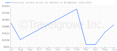 Price overview for flights from Buffalo to Bridgetown