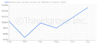 Price overview for flights from Buffalo to Cairo