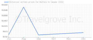 Price overview for flights from Buffalo to Canada