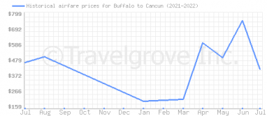Price overview for flights from Buffalo to Cancun