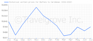 Price overview for flights from Buffalo to Caribbean