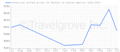 Price overview for flights from Buffalo to Central America