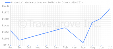 Price overview for flights from Buffalo to China