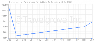 Price overview for flights from Buffalo to Colombia