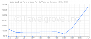 Price overview for flights from Buffalo to Colombo