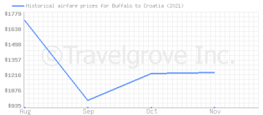 Price overview for flights from Buffalo to Croatia