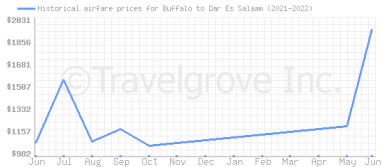 Price overview for flights from Buffalo to Dar Es Salaam