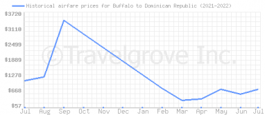 Price overview for flights from Buffalo to Dominican Republic