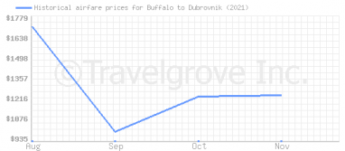 Price overview for flights from Buffalo to Dubrovnik