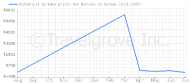 Price overview for flights from Buffalo to Durham