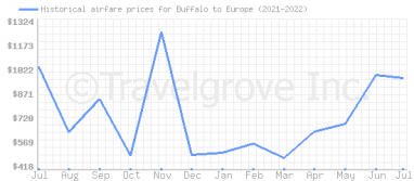 Price overview for flights from Buffalo to Europe