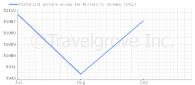 Price overview for flights from Buffalo to Germany