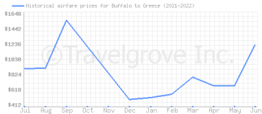 Price overview for flights from Buffalo to Greece