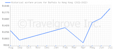 Price overview for flights from Buffalo to Hong Kong