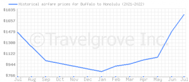 Price overview for flights from Buffalo to Honolulu