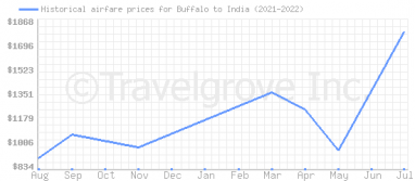 Price overview for flights from Buffalo to India