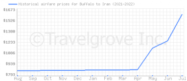 Price overview for flights from Buffalo to Iran