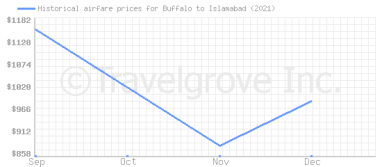 Price overview for flights from Buffalo to Islamabad