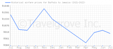 Price overview for flights from Buffalo to Jamaica